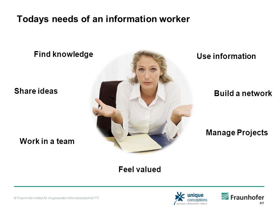© Fraunhofer-Institut für Angewandte Informationstechnik FIT Todays needs of an information worker Find knowledge Share ideas Work in a team Feel valu
