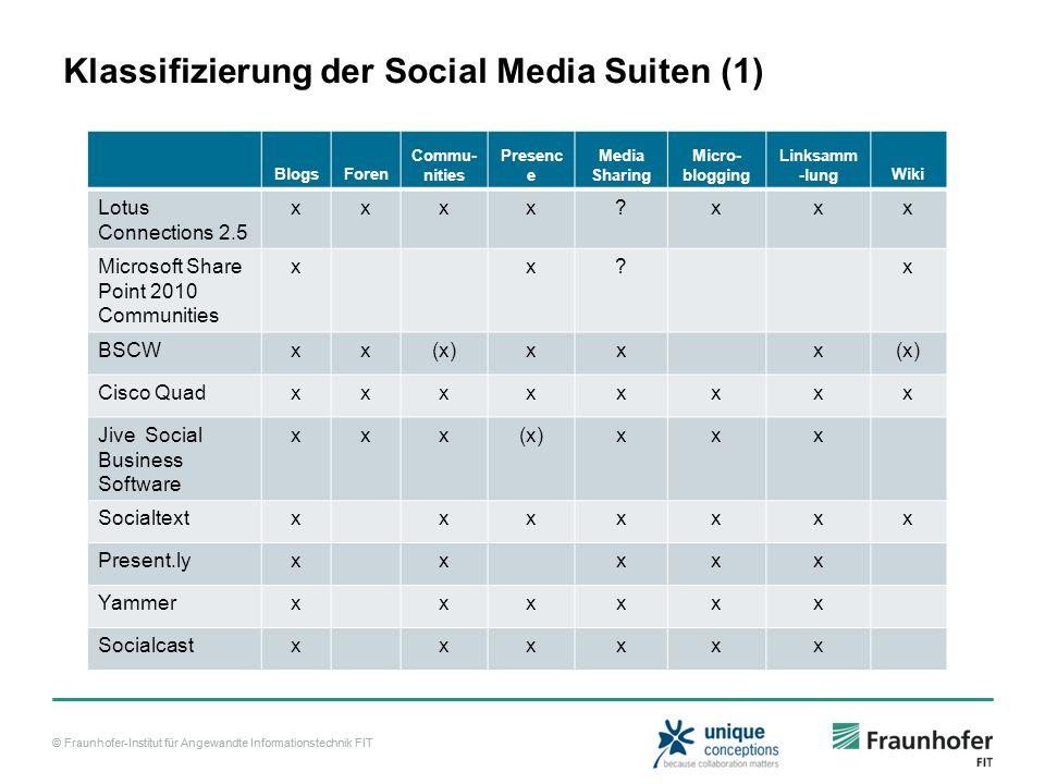 © Fraunhofer-Institut für Angewandte Informationstechnik FIT Klassifizierung der Social Media Suiten (1) BlogsForen Commu- nities Presenc e Media Shar