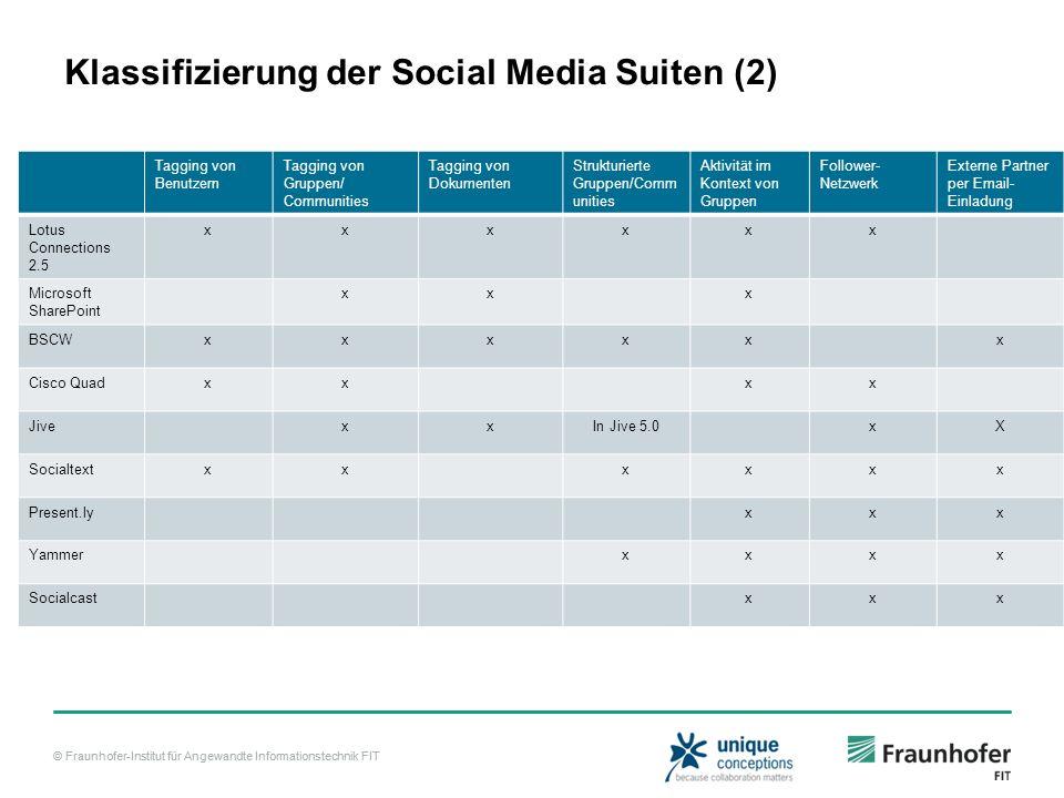 © Fraunhofer-Institut für Angewandte Informationstechnik FIT Klassifizierung der Social Media Suiten (2) Tagging von Benutzern Tagging von Gruppen/ Co
