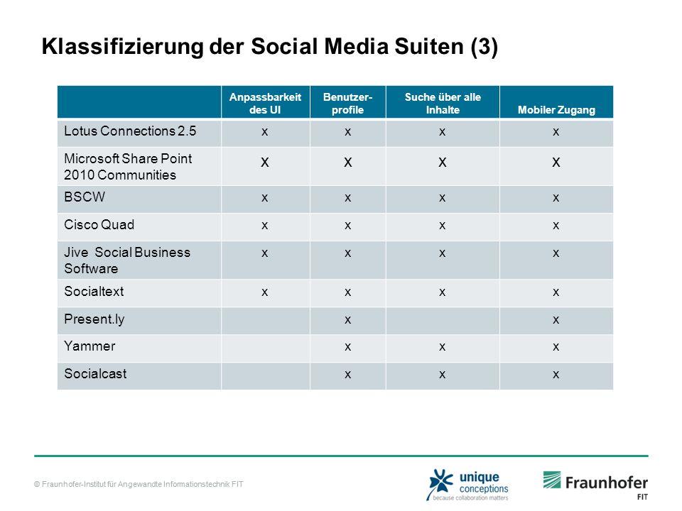© Fraunhofer-Institut für Angewandte Informationstechnik FIT Klassifizierung der Social Media Suiten (3) Anpassbarkeit des UI Benutzer- profile Suche