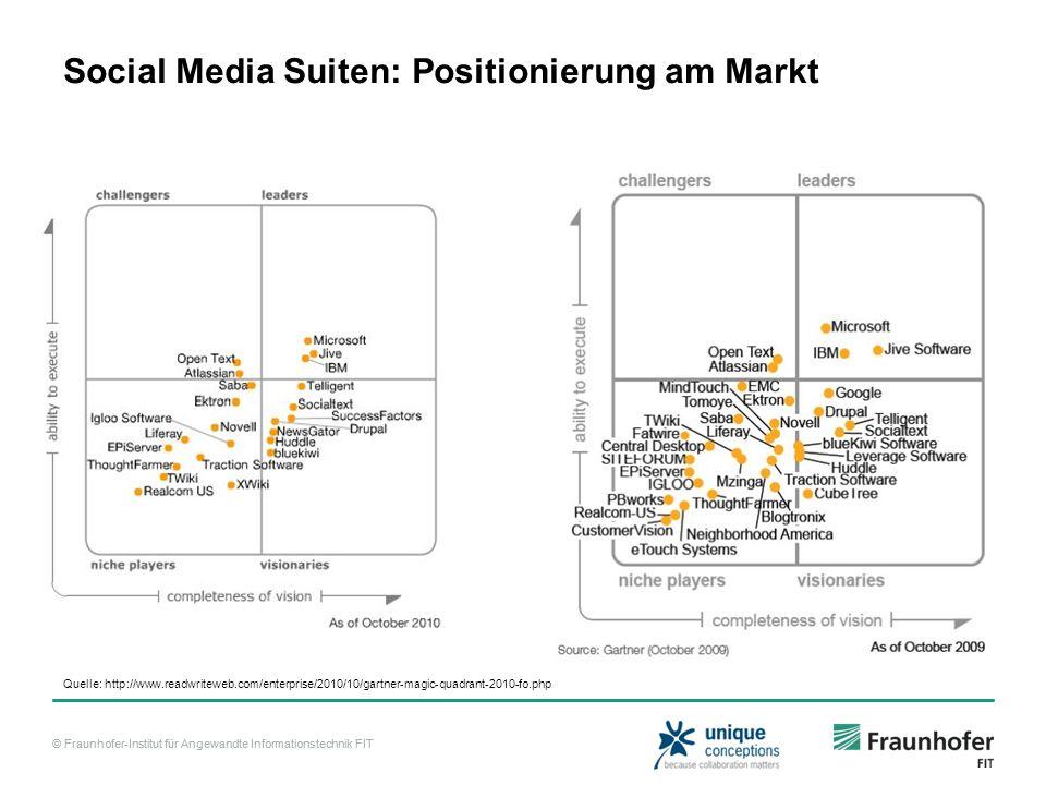 © Fraunhofer-Institut für Angewandte Informationstechnik FIT Social Media Suiten: Positionierung am Markt Quelle: http://www.readwriteweb.com/enterpri