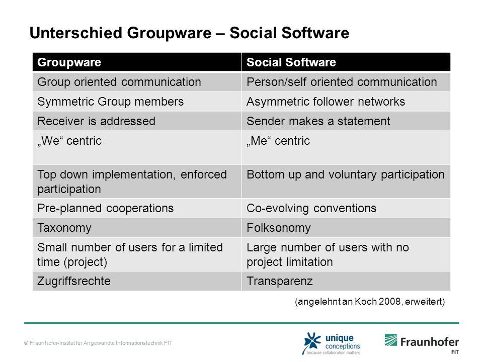 © Fraunhofer-Institut für Angewandte Informationstechnik FIT Unterschied Groupware – Social Software GroupwareSocial Software Group oriented communica