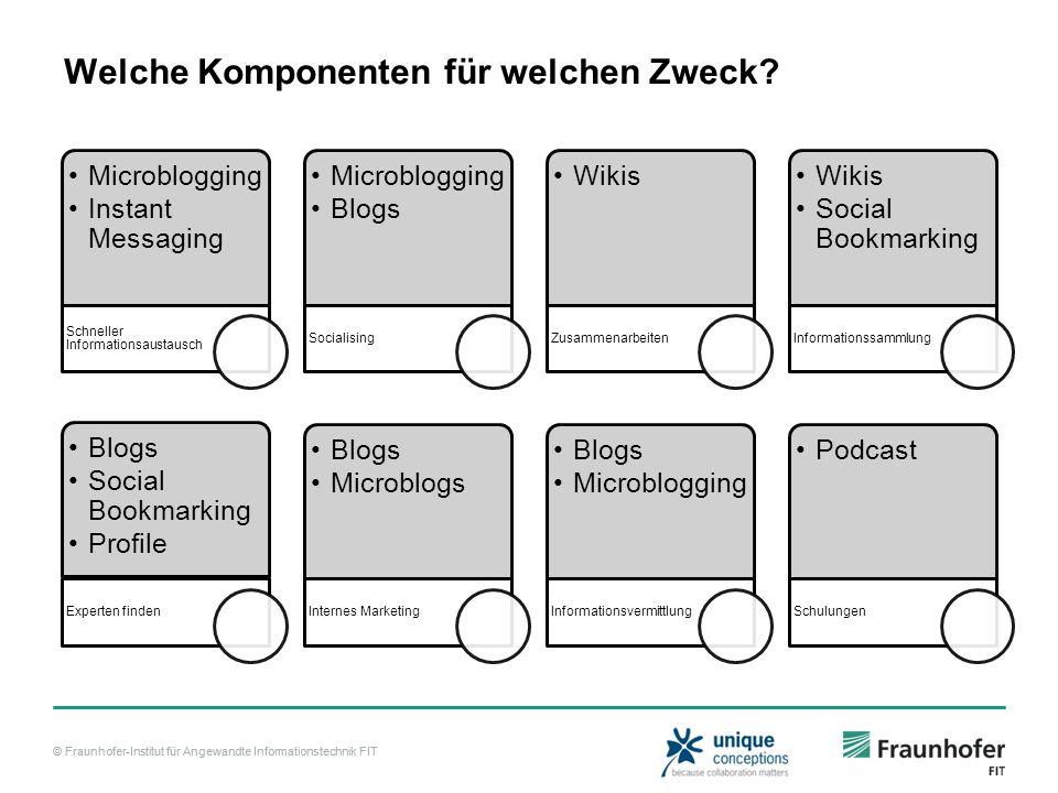 © Fraunhofer-Institut für Angewandte Informationstechnik FIT Microbloggin g Instant Messaging Schneller Informationsaustausch Microbloggin g Blogs Soc
