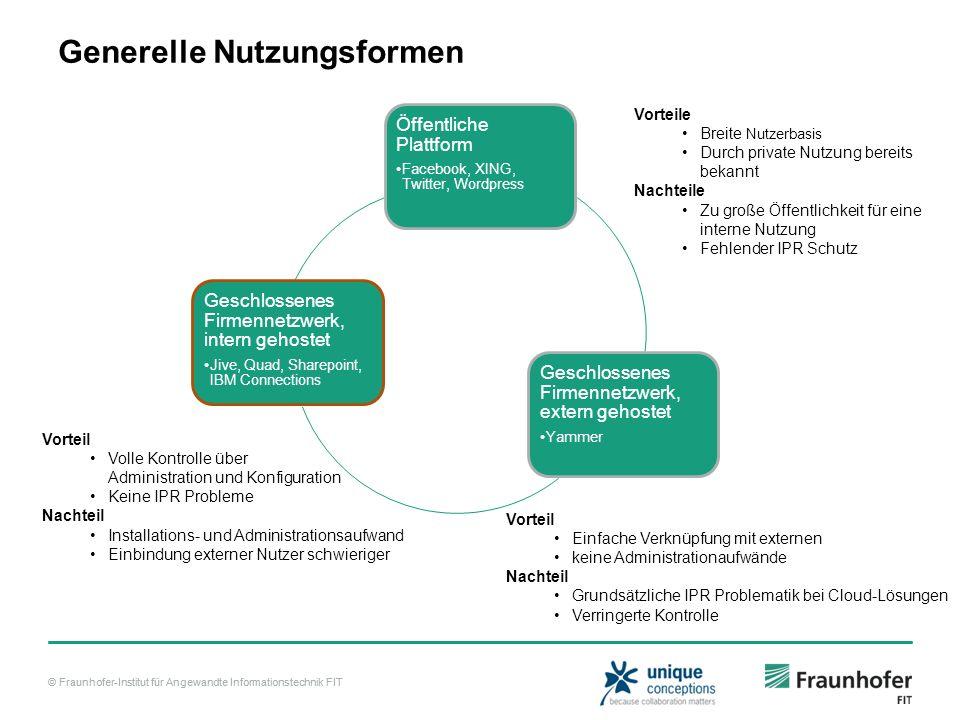 © Fraunhofer-Institut für Angewandte Informationstechnik FIT Generelle Nutzungsformen Öffentliche Plattform Facebook, XING, Twitter, Wordpress Geschlo