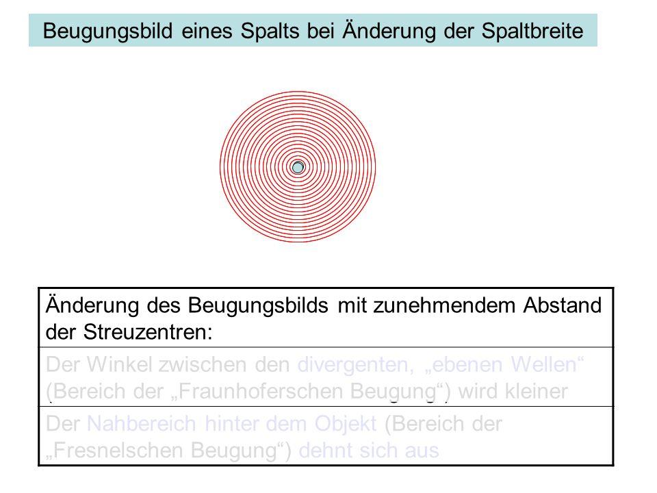 Beugungsbild eines Spalts bei Änderung der Spaltbreite Änderung des Beugungsbilds mit zunehmendem Abstand der Streuzentren: Der Winkel zwischen den di