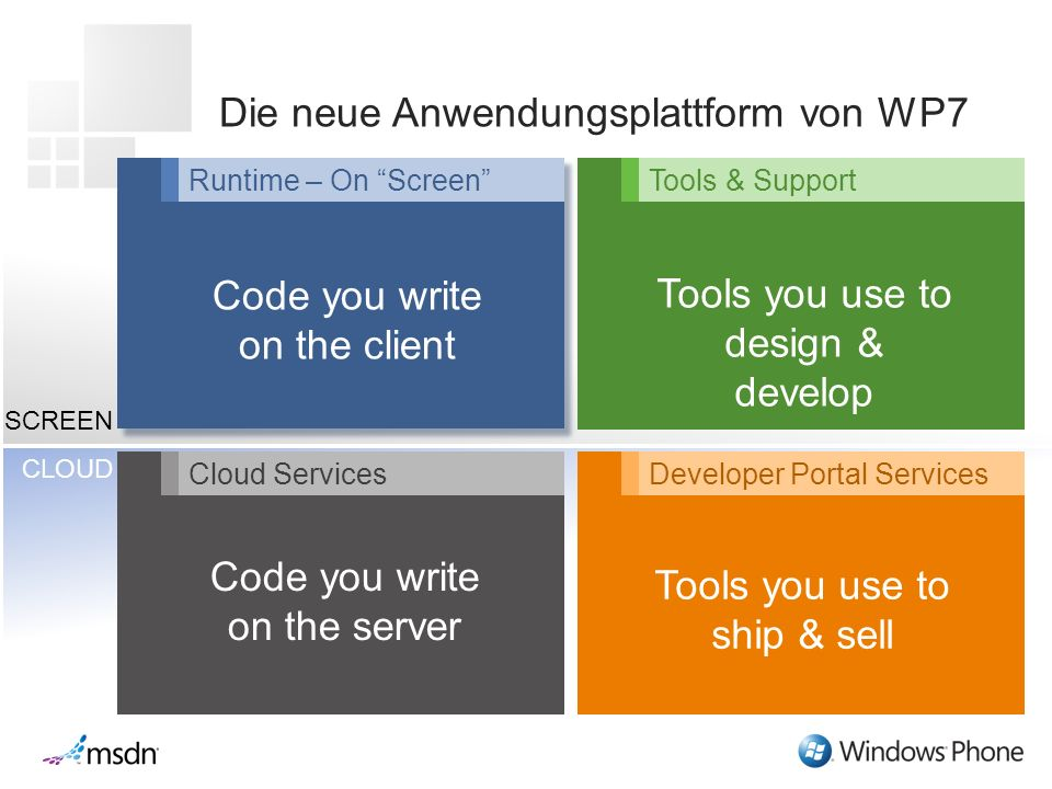 CLOUD SCREEN Die neue Anwendungsplattform von WP7 Cloud Services Runtime – On Screen Code you write on the client Code you write on the server Tools & Support Developer Portal Services Tools you use to design & develop Tools you use to ship & sell