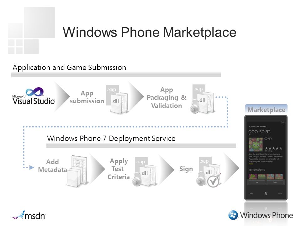 Application and Game Submission Sign Windows Phone 7 Deployment Service.xap.dll App submission App Packaging & Validation.xap.dll.xap.dll.xap.dll Apply Test Criteria Marketplace Add Metadata.xap.dll.xap.dll.xap.dll.xap.dll Windows Phone Marketplace