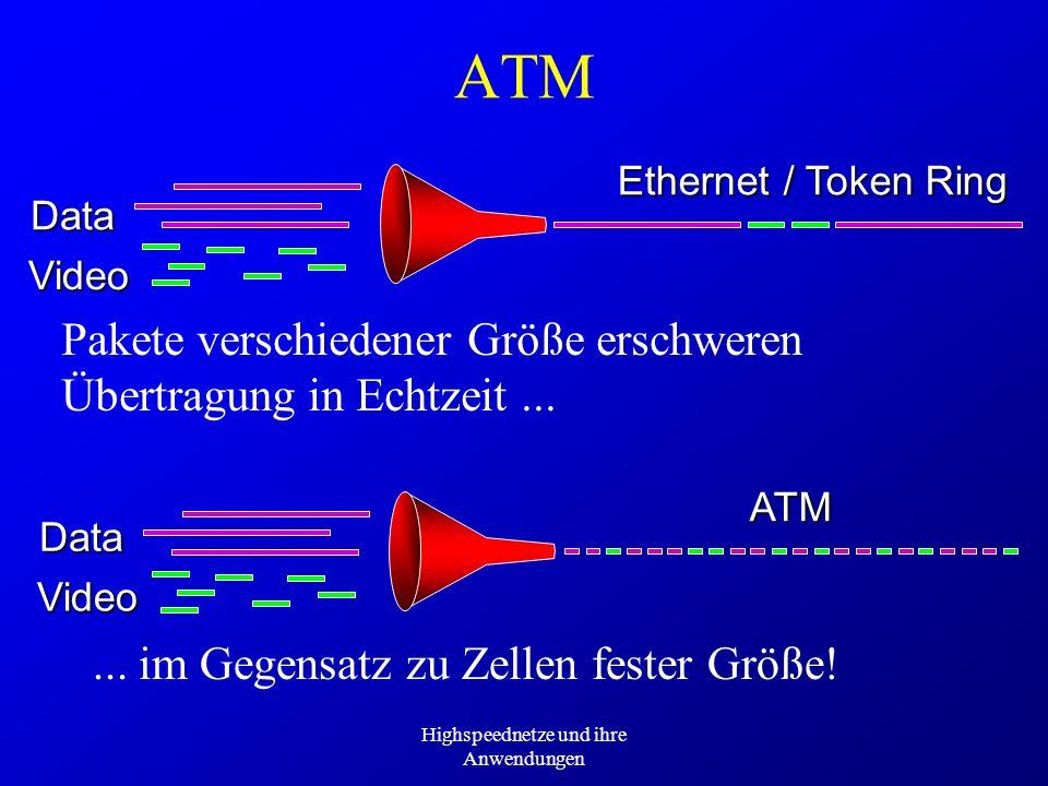Highspeednetze und ihre Anwendungen ATM Data Video Ethernet / Token Ring ATM DataVideo Pakete verschiedener Größe erschweren Übertragung in Echtzeit..