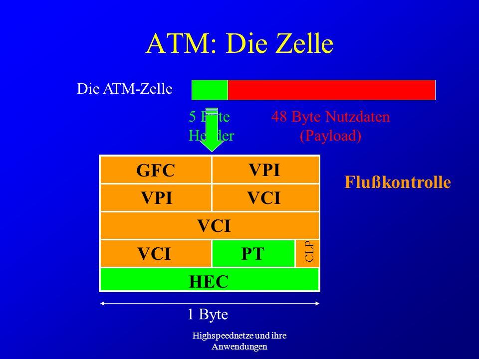 Highspeednetze und ihre Anwendungen ATM: Die Zelle Die ATM-Zelle 53 Byte48 Byte Nutzdaten (Payload) 5 Byte Header 1 Byte GFCVPI VCI PT HEC CLP VPI VCI