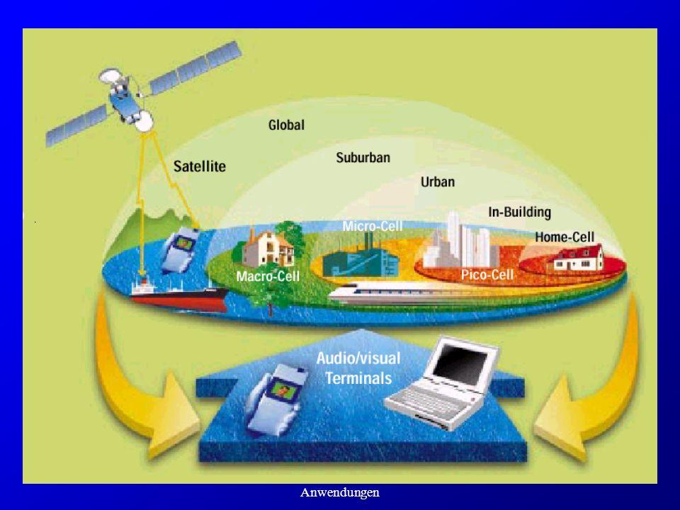 Highspeednetze und ihre Anwendungen UMTS Hierarchischer Aufbau Integriertes Dienste-Konzept Globale Konfiguration der Dienste Virtual Home Environment