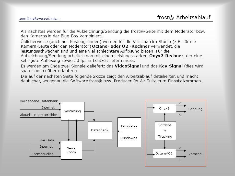 frost® Arbeitsablauf Gestaltung vorhandene Datenbank Internet aktuelle Reporterbilder News Room live Data Internet Fremdquellen Datenbank Templates +