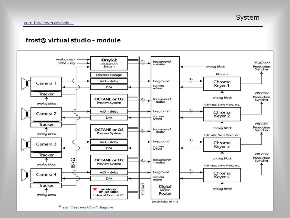 System frost® virtual studio - module zum Inhaltsverzeichnis...