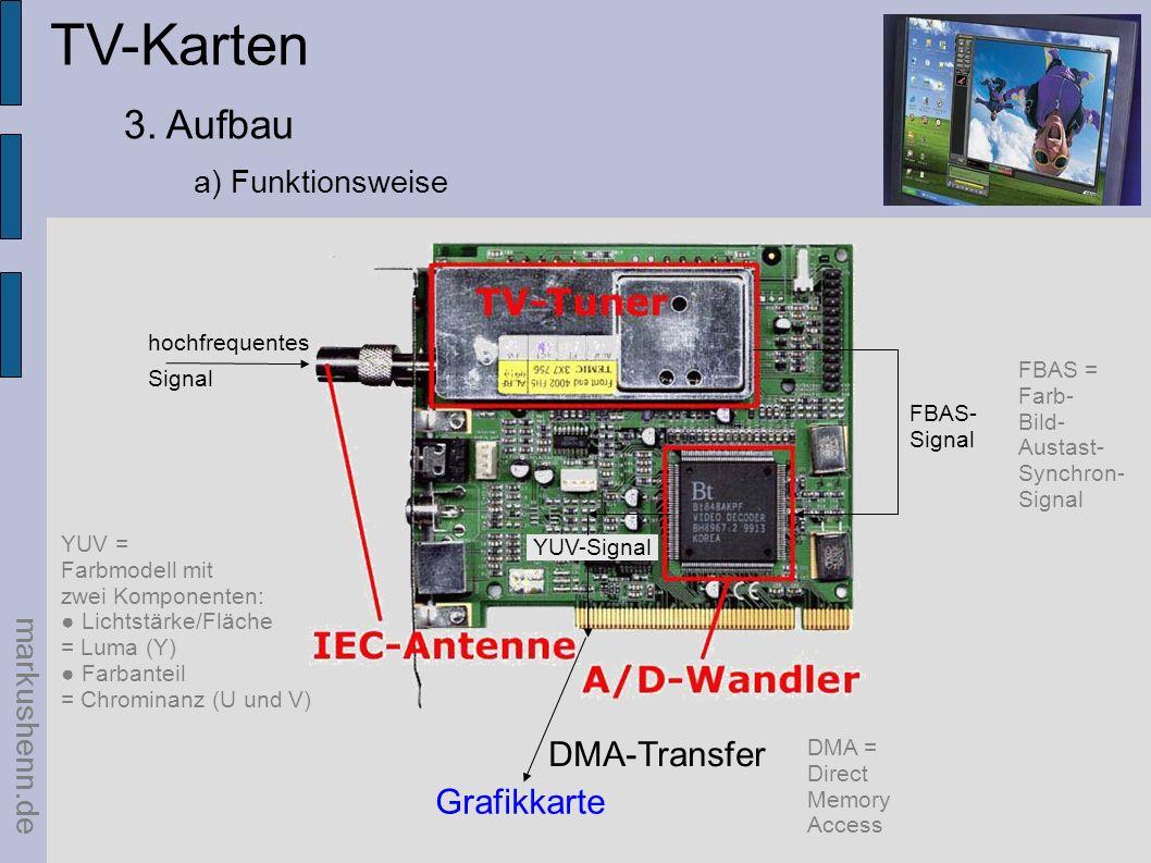 TV-Karten Quellen markushenn.de Aufbau / Funktionsweise:http://referate.mezdata.de/sj2003/tv-karten_markus-hoyer/ Bilder:http://www.hauppauge.de/ http://de.wikipedia.org/wiki/Bildaufbau http://www.ebu.ch/en/technical/trev/trev_300-wood.pdf Bilder / Klassifizierung / Aufbau:http://www.de.tomshardware.com/video/20000410/tv-in-02.html Systemvoraussetzungen:http://www.pcwelt.de/know-how/hardware/15881/index12.html Begriffsklärung:http://de.wikipedia.org/wiki/AGP http://de.wikipedia.org/wiki/DVB http://de.wikipedia.org/wiki/Phase_Alternating_Line http://de.wikipedia.org/wiki/HDTV http://de.wikipedia.org/wiki/Zeitversetztes_Fernsehen http://de.wikipedia.org/wiki/Austastl%C3%BCcke http://www.dvbmagic.de/ Allgemein:http://www.digitalfernsehen.de/ http://www.pctipp.ch/library/pdf/2001/02/0276TvPC.pdf http://www.pctipp.ch/library/pdf/2004/06/0656TvPC.pdf Anschlüsse:http://www.mediaprofis.net/knowhow-19.html Home Theatre PC:http://www.connect.de/sixcms/media.php/90/0405_086-89_HomeCon%20MMTools.pdf http://www.freenet.de/freenet/computer_und_technik/hardware/pc_komponenten/htpc/
