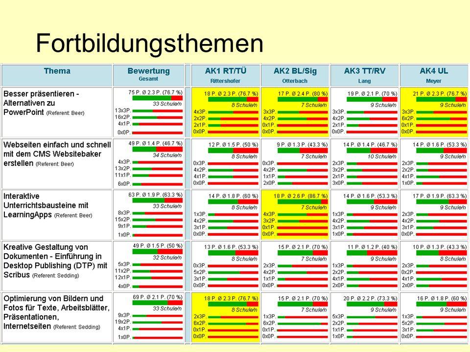 Folie 7, 14.01.2014 Fortbildungsthemen Themensammlung durch Fortbildner Umfrage Priorisierung AK-Leiter schreibt aus