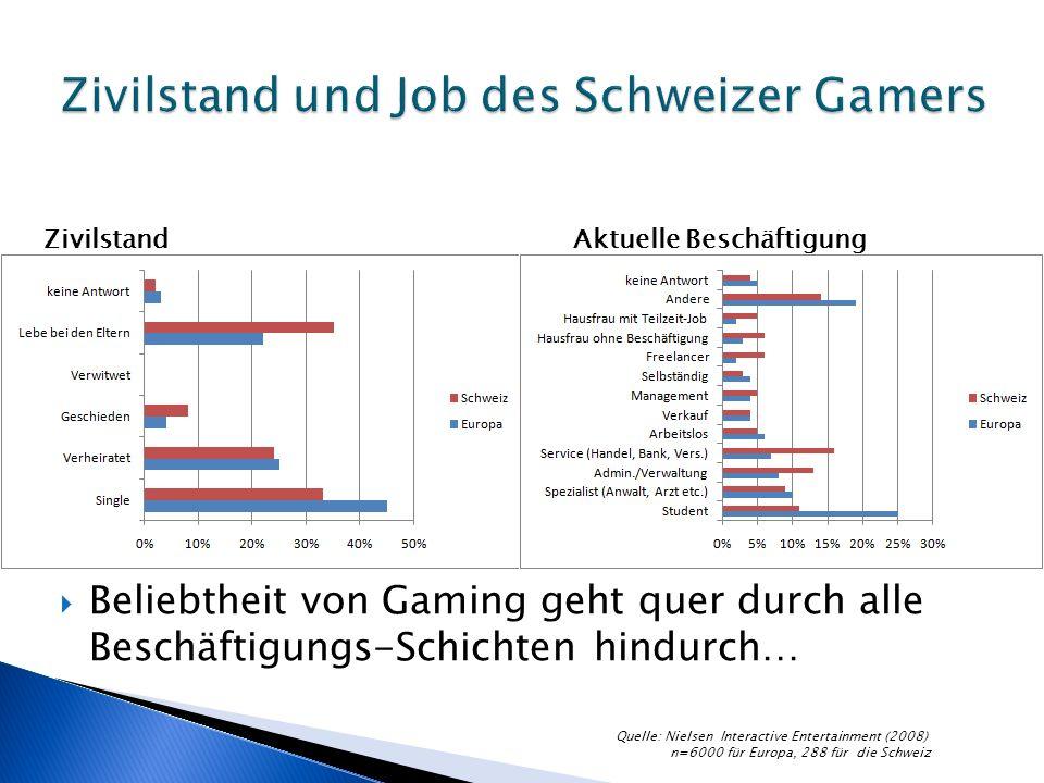 Beliebtheit von Gaming geht quer durch alle Beschäftigungs-Schichten hindurch… ZivilstandAktuelle Beschäftigung Quelle: Nielsen Interactive Entertainment (2008) n=6000 für Europa, 288 für die Schweiz