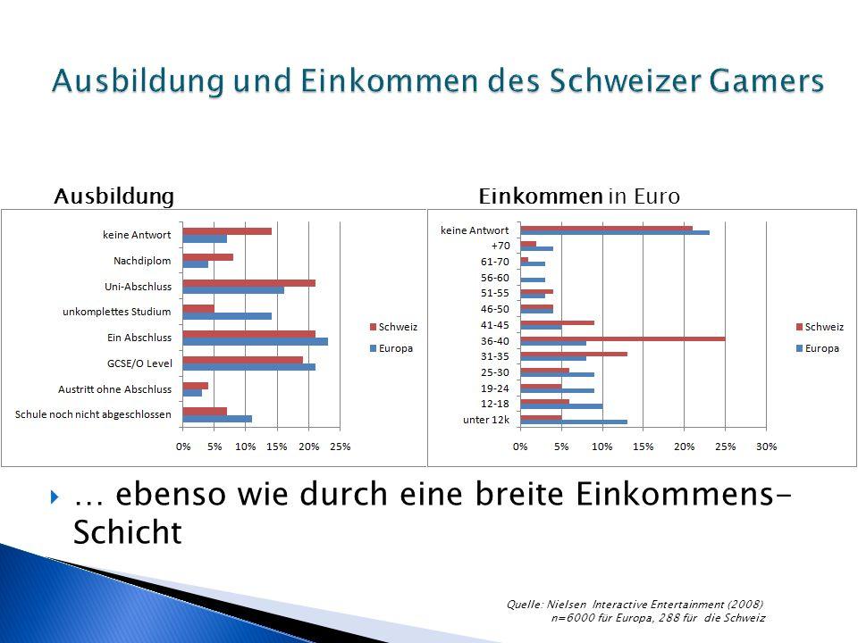 … ebenso wie durch eine breite Einkommens- Schicht AusbildungEinkommen in Euro Quelle: Nielsen Interactive Entertainment (2008) n=6000 für Europa, 288 für die Schweiz