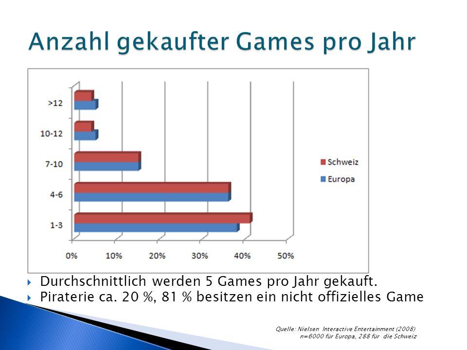 Durchschnittlich werden 5 Games pro Jahr gekauft. Piraterie ca.
