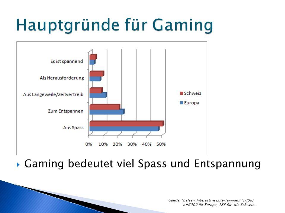 Gaming bedeutet viel Spass und Entspannung Quelle: Nielsen Interactive Entertainment (2008) n=6000 für Europa, 288 für die Schweiz