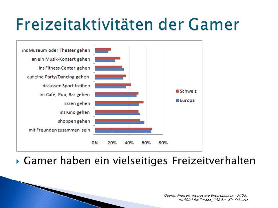 Gamer haben ein vielseitiges Freizeitverhalten Quelle: Nielsen Interactive Entertainment (2008) n=6000 für Europa, 288 für die Schweiz
