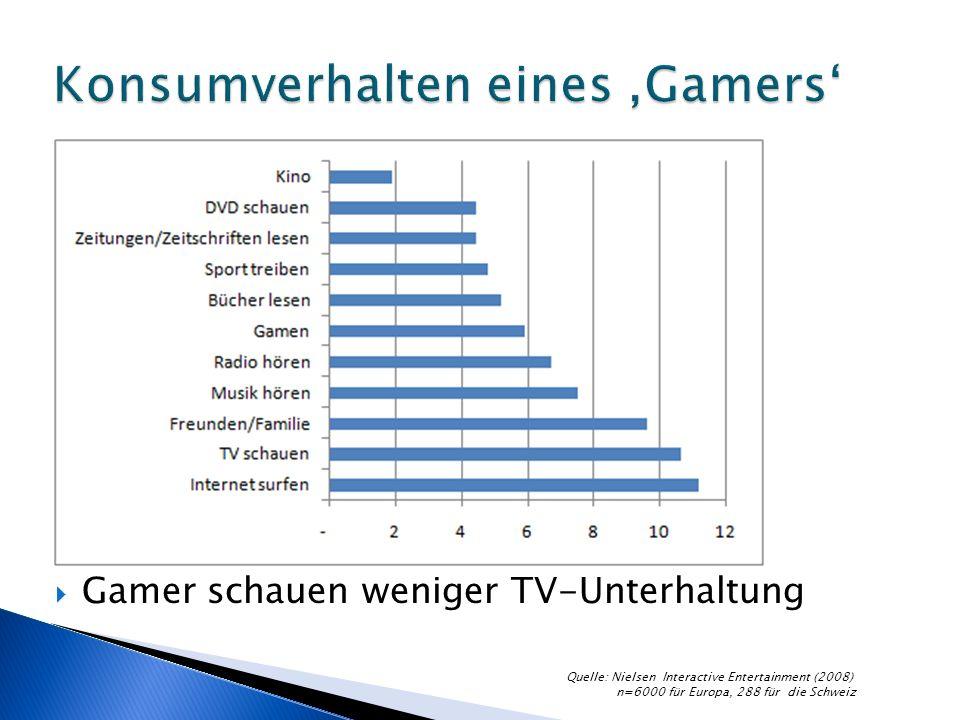 Gamer schauen weniger TV-Unterhaltung Quelle: Nielsen Interactive Entertainment (2008) n=6000 für Europa, 288 für die Schweiz