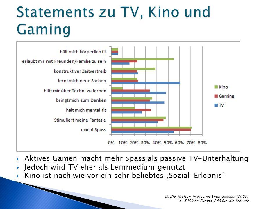 Aktives Gamen macht mehr Spass als passive TV-Unterhaltung Jedoch wird TV eher als Lernmedium genutzt Kino ist nach wie vor ein sehr beliebtes Sozial-Erlebnis Quelle: Nielsen Interactive Entertainment (2008) n=6000 für Europa, 288 für die Schweiz