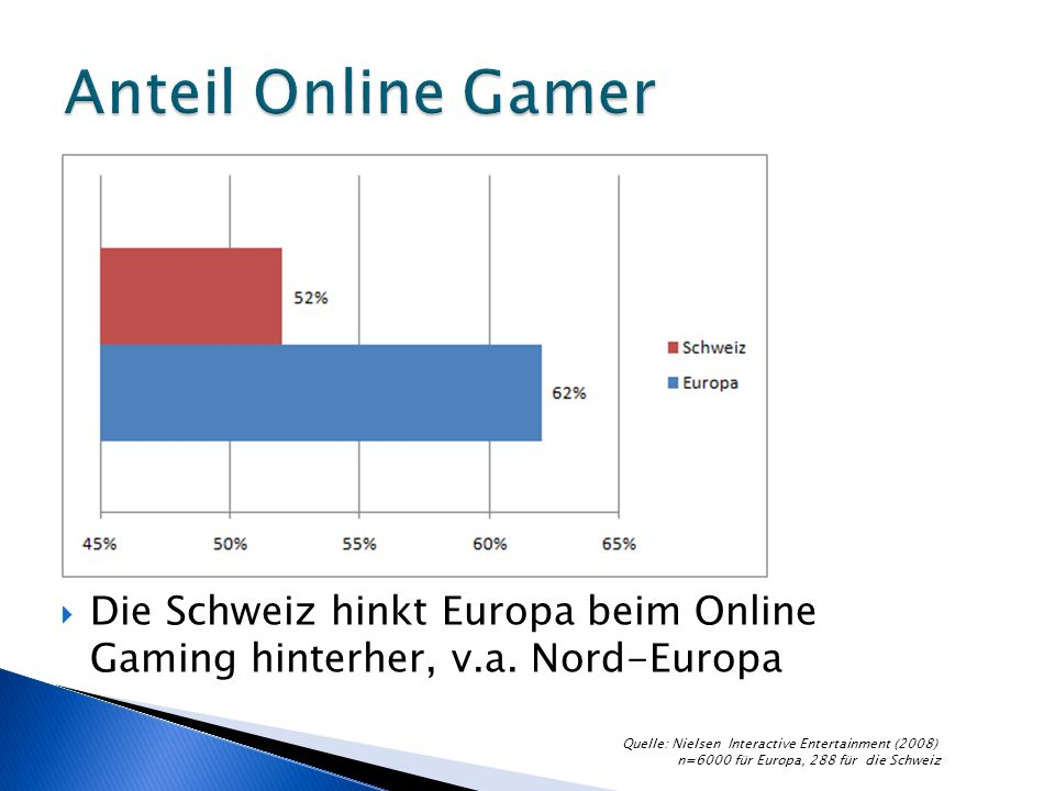 Die Schweiz hinkt Europa beim Online Gaming hinterher, v.a.