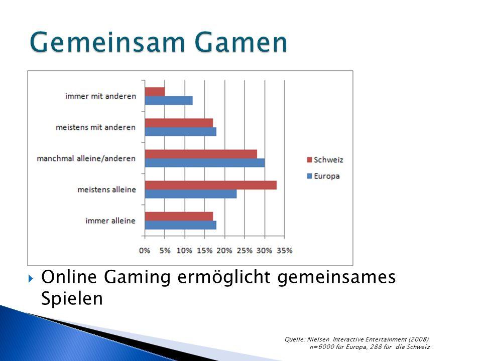 Online Gaming ermöglicht gemeinsames Spielen Quelle: Nielsen Interactive Entertainment (2008) n=6000 für Europa, 288 für die Schweiz