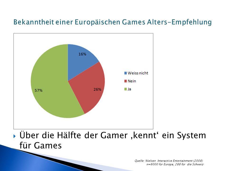 Über die Hälfte der Gamer kennt ein System für Games Quelle: Nielsen Interactive Entertainment (2008) n=6000 für Europa, 288 für die Schweiz