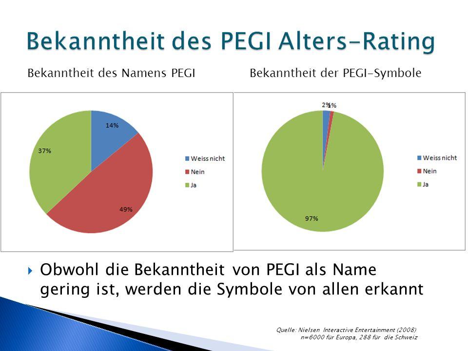 Obwohl die Bekanntheit von PEGI als Name gering ist, werden die Symbole von allen erkannt Bekanntheit des Namens PEGIBekanntheit der PEGI-Symbole Quelle: Nielsen Interactive Entertainment (2008) n=6000 für Europa, 288 für die Schweiz