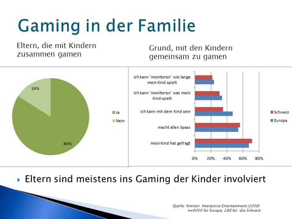 Eltern sind meistens ins Gaming der Kinder involviert Eltern, die mit Kindern zusammen gamen Grund, mit den Kindern gemeinsam zu gamen Quelle: Nielsen Interactive Entertainment (2008) n=6000 für Europa, 288 für die Schweiz