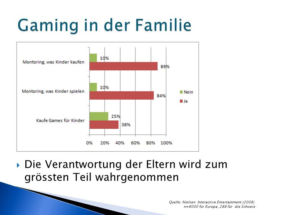 Die Verantwortung der Eltern wird zum grössten Teil wahrgenommen Quelle: Nielsen Interactive Entertainment (2008) n=6000 für Europa, 288 für die Schweiz