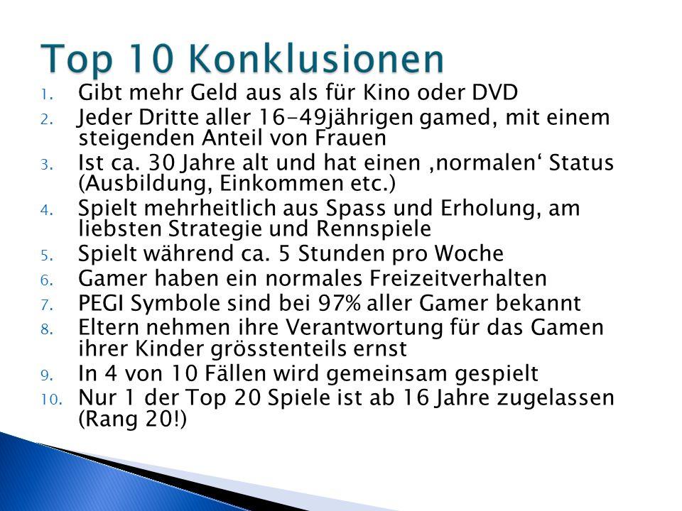 1. Gibt mehr Geld aus als für Kino oder DVD 2.