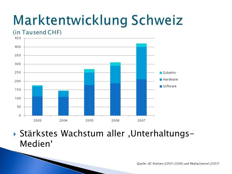 Stärkstes Wachstum aller Unterhaltungs- Medien Quelle: AC Nielsen (2003-2006) und MediaControl (2007)