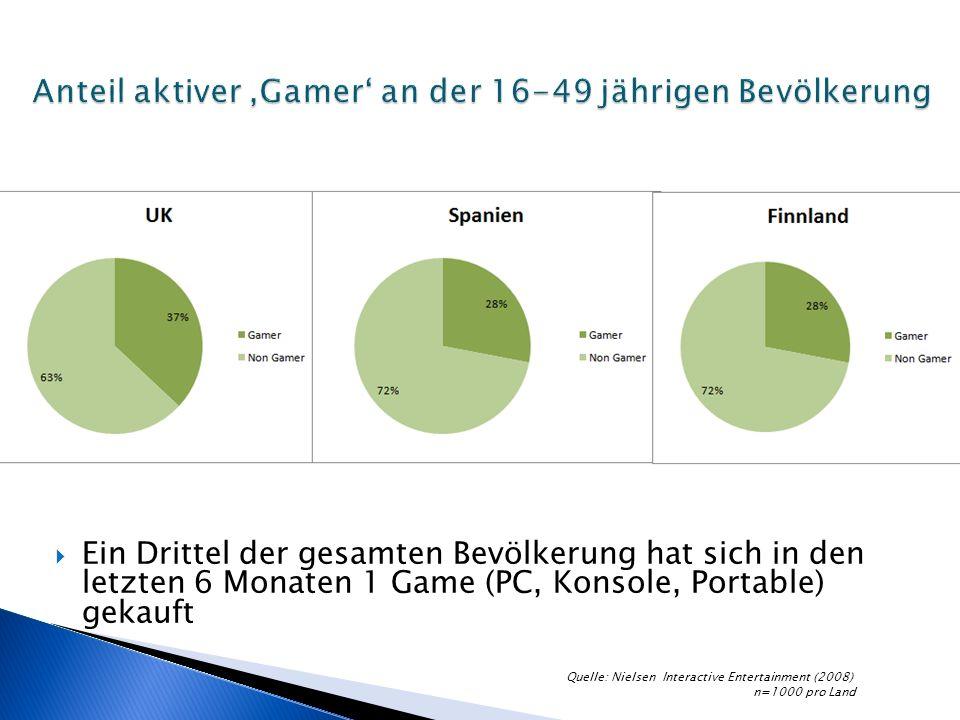 Ein Drittel der gesamten Bevölkerung hat sich in den letzten 6 Monaten 1 Game (PC, Konsole, Portable) gekauft Quelle: Nielsen Interactive Entertainment (2008) n=1000 pro Land
