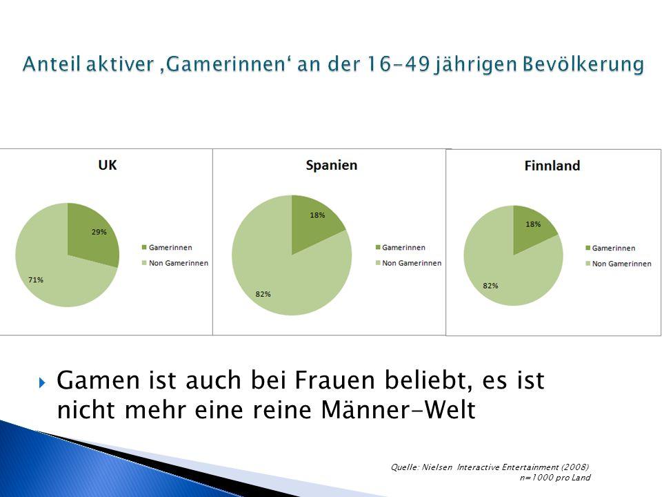 Gamen ist auch bei Frauen beliebt, es ist nicht mehr eine reine Männer-Welt Quelle: Nielsen Interactive Entertainment (2008) n=1000 pro Land