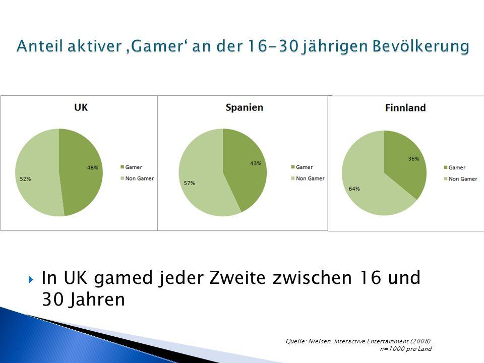 In UK gamed jeder Zweite zwischen 16 und 30 Jahren Quelle: Nielsen Interactive Entertainment (2008) n=1000 pro Land