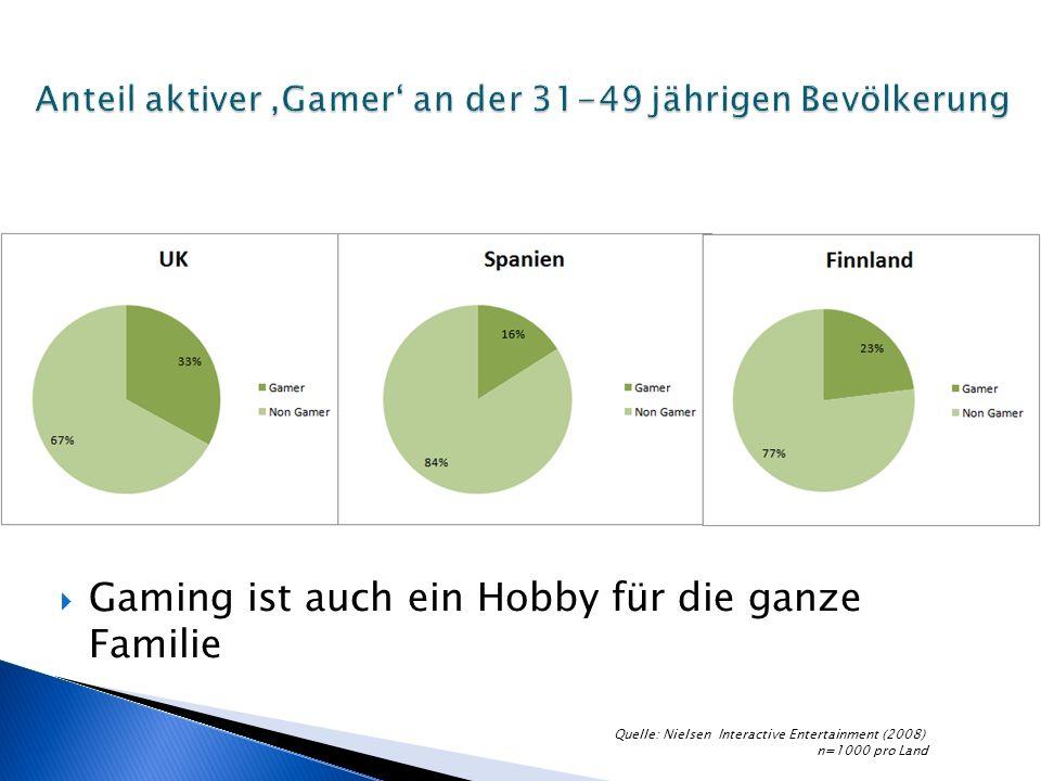 Gaming ist auch ein Hobby für die ganze Familie Quelle: Nielsen Interactive Entertainment (2008) n=1000 pro Land