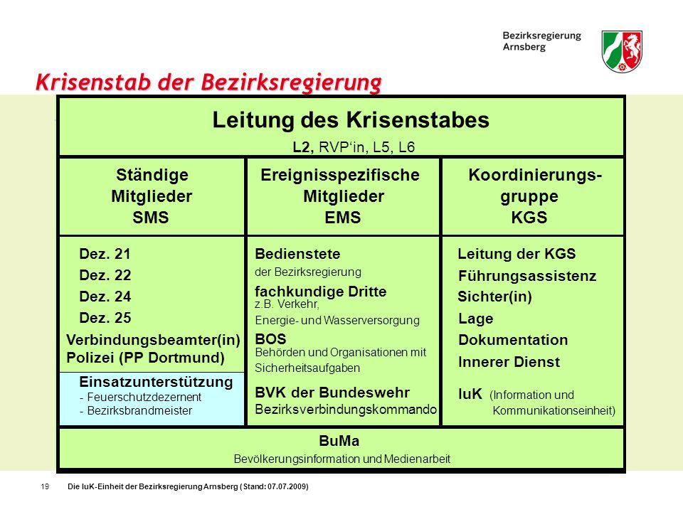 Die IuK-Einheit der Bezirksregierung Arnsberg (Stand: 07.07.2009)19 Krisenstab der Bezirksregierung Ständige Mitglieder SMS Ereignisspezifische Mitgli