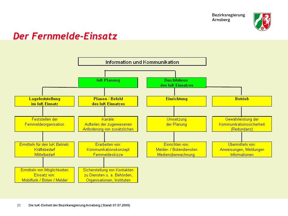 Die IuK-Einheit der Bezirksregierung Arnsberg (Stand: 07.07.2009)20 Der Fernmelde-Einsatz