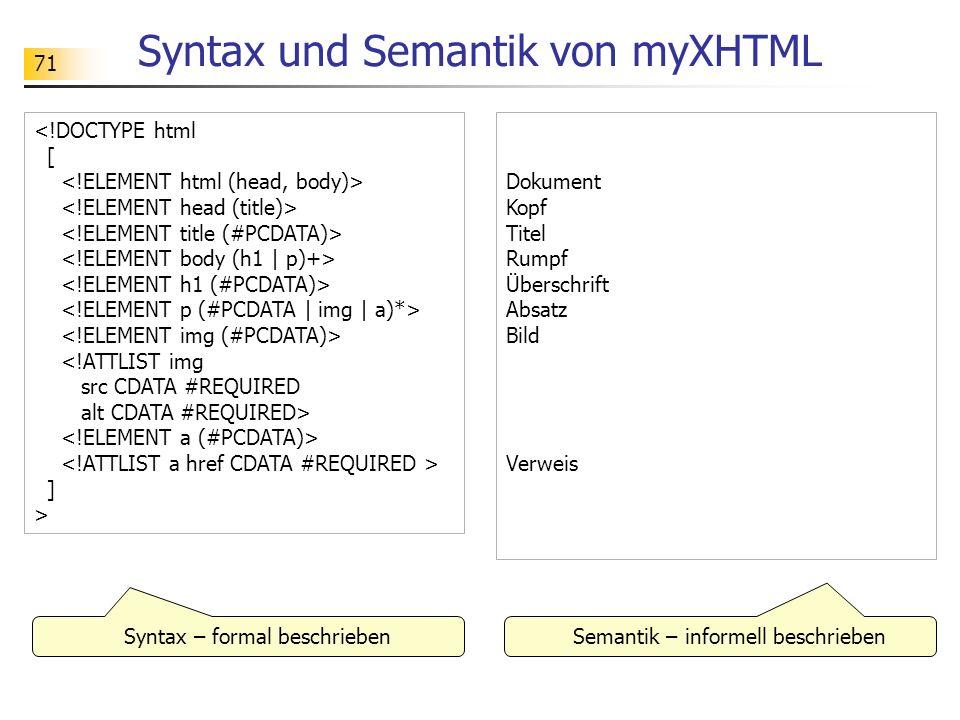 71 Syntax und Semantik von myXHTML ] > Dokument Kopf Titel Rumpf Überschrift Absatz Bild Verweis Syntax – formal beschrieben Semantik – informell besc