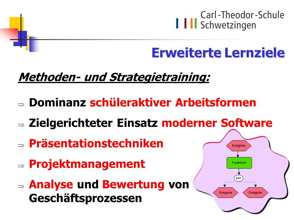 Methoden- und Strategietraining: Dominanz schüleraktiver Arbeitsformen Zielgerichteter Einsatz moderner Software Präsentationstechniken Projektmanagem