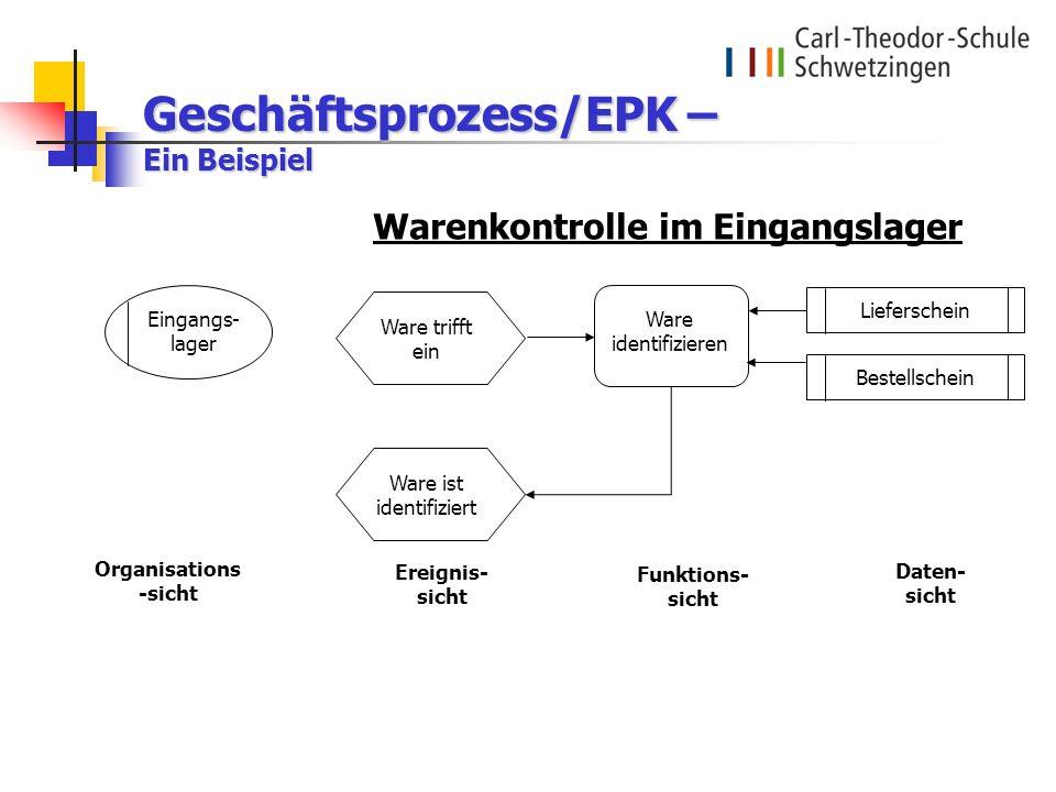 Geschäftsprozess/EPK – Ein Beispiel Ereignis- sicht Funktions- sicht Daten- sicht Organisations -sicht Warenkontrolle im Eingangslager Eingangs- lager