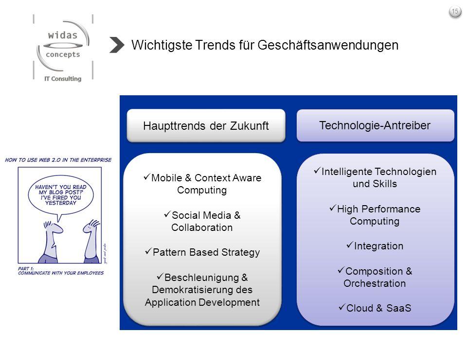 15 Wichtigste Trends für Geschäftsanwendungen Mobile & Context Aware Computing Social Media & Collaboration Pattern Based Strategy Beschleunigung & De