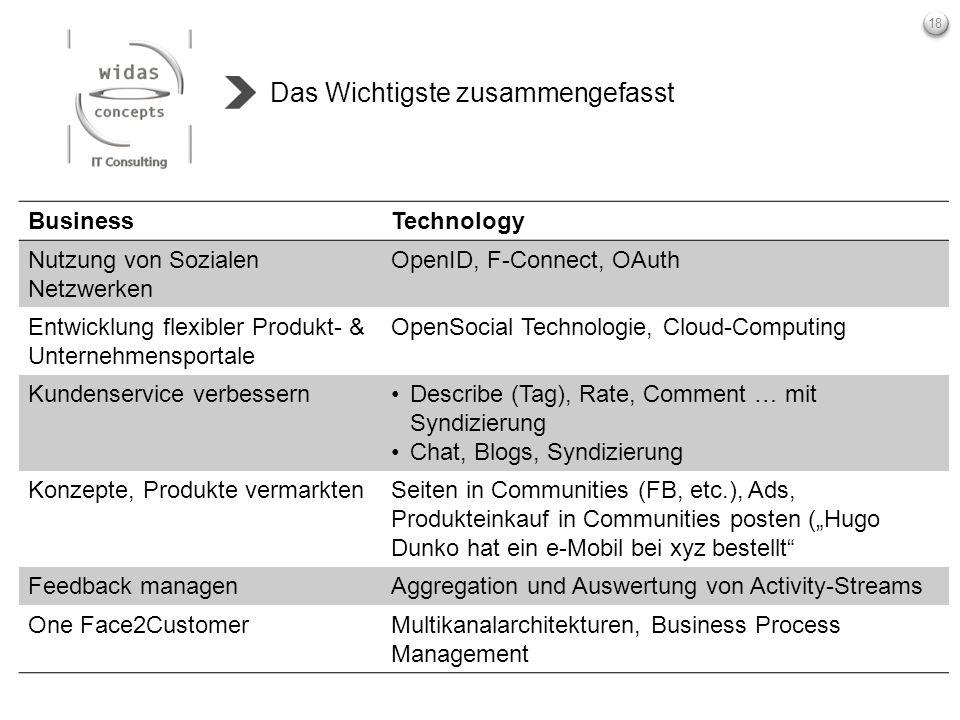 18 Das Wichtigste zusammengefasst BusinessTechnology Nutzung von Sozialen Netzwerken OpenID, F-Connect, OAuth Entwicklung flexibler Produkt- & Unterne