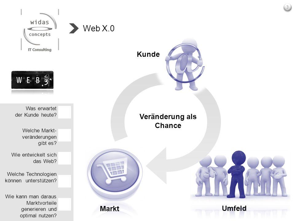3 Umfeld Markt Was erwartet der Kunde heute? Welche Markt- veränderungen gibt es? Welche Technologien können unterstützen? Wie entwickelt sich das Web