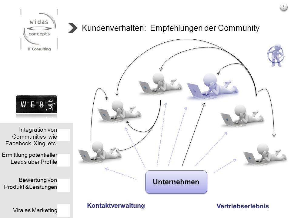 5 Kundenverhalten: Empfehlungen der Community Integration von Communities wie Facebook, Xing, etc. Ermittlung potentieller Leads über Profile Bewertun