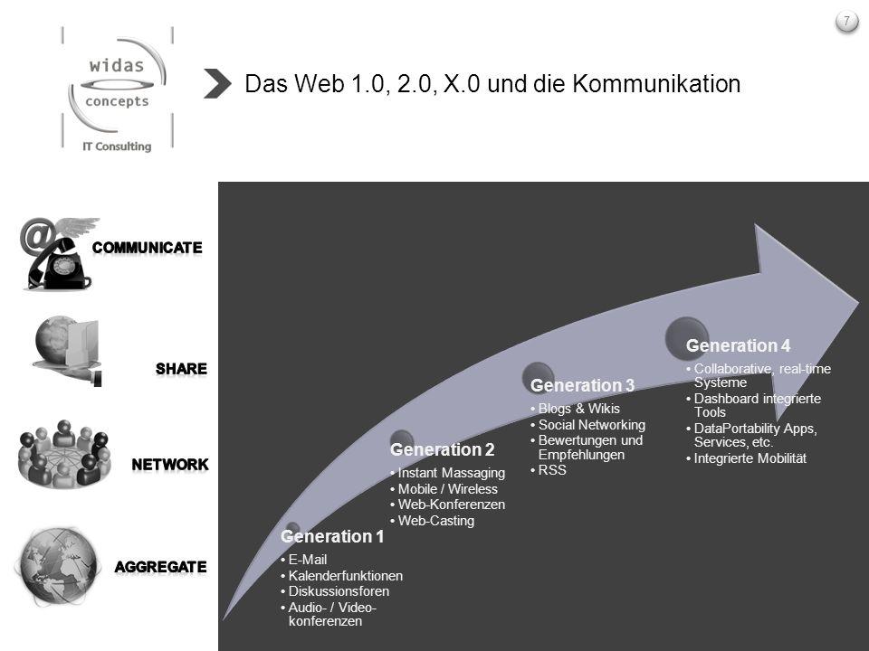 7 Das Web 1.0, 2.0, X.0 und die Kommunikation Generation 1 E-Mail Kalenderfunktionen Diskussionsforen Audio- / Video- konferenzen Generation 2 Instant