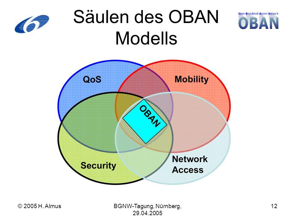 © 2005 H. AlmusBGNW-Tagung, Nürnberg, 29.04.2005 12 Säulen des OBAN Modells