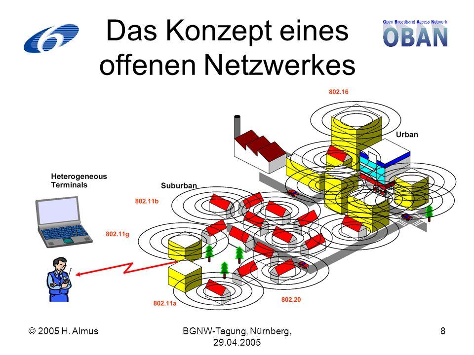 © 2005 H. AlmusBGNW-Tagung, Nürnberg, 29.04.2005 8 Das Konzept eines offenen Netzwerkes