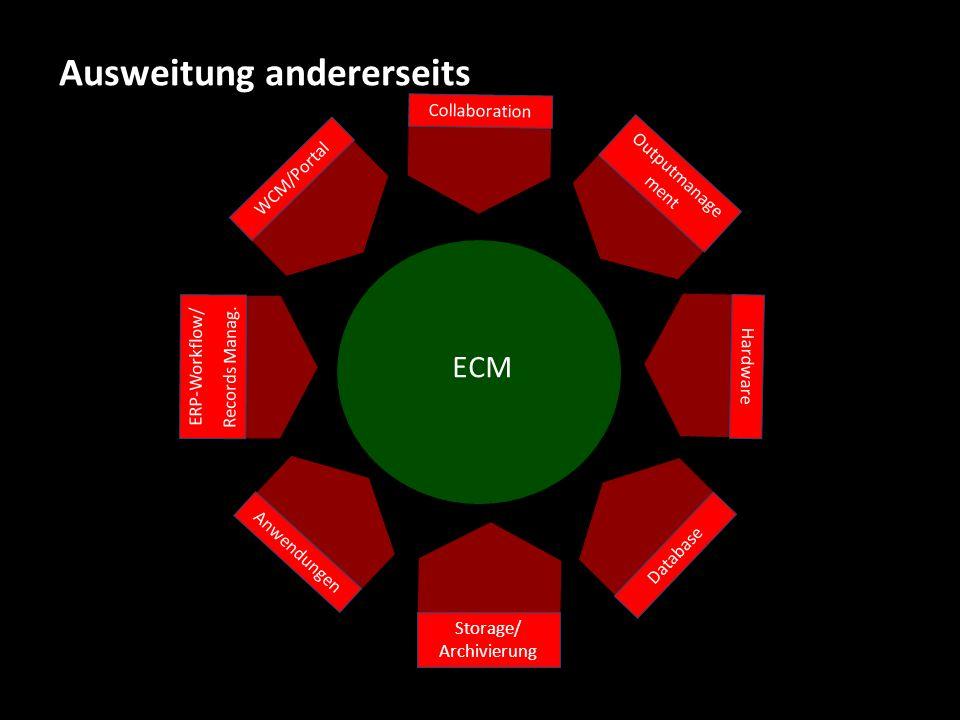 Ausweitung andererseits WCM/Portal Collaboration Outputmanage ment Hardware ERP-Workflow/ Records Manag. Database Anwendungen Storage/ Archivierung EC